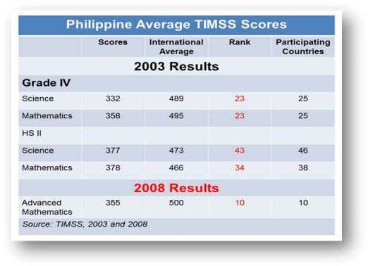 in International Mathematics and Science Advanced 2008. Figure 3. Average of TIMSS Scores, Philippines Another major