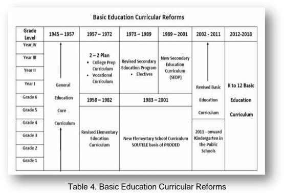 Table 4. Basic Education Curricular Reforms