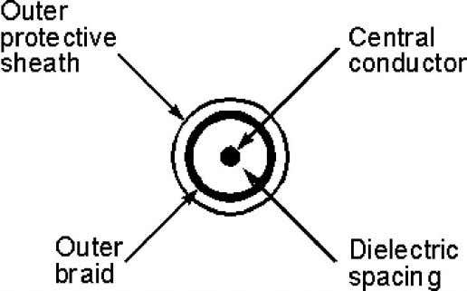 of coaxial cable is cable T.V. The coaxial cable has high bandwidth, attenuation is less. Sumit