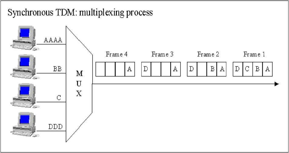 2. Asynchronous TDM: In this method, slots are not fixed. They are allotted dynamically depending
