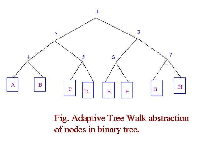 organised in a binary tree as shown in the following figure. Many improvements could be made