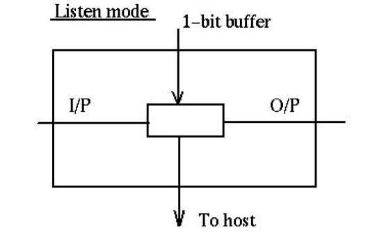 2. Transmit Mode: In this mode the node just discards the any data and puts