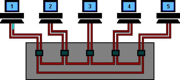 Token Ring Using Ring Concentrator One problem with a ring network is that if the cable