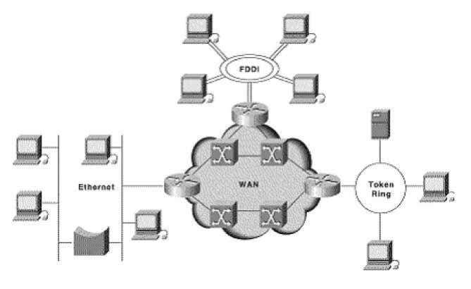 different protocols or use different addressing modes. Inter-Networking Network Layer does not guarantee that the