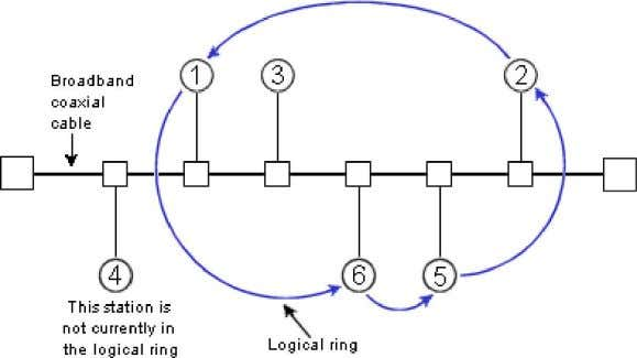 a ring. The structure of a token bus network is as follows: Frame Structure A 802.4