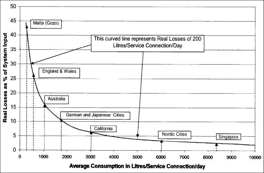 the same real losses of 200 liters/connection/day. [5]. Figure 2 . Influence of Consumption on Water