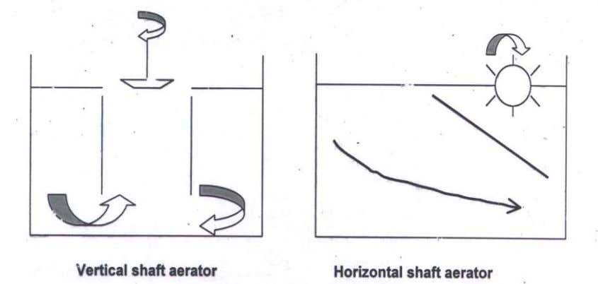MLSS and air enhancing the uptake of atmospheric oxygen. Fig. 2 Vertical and horizontal shaft aerators