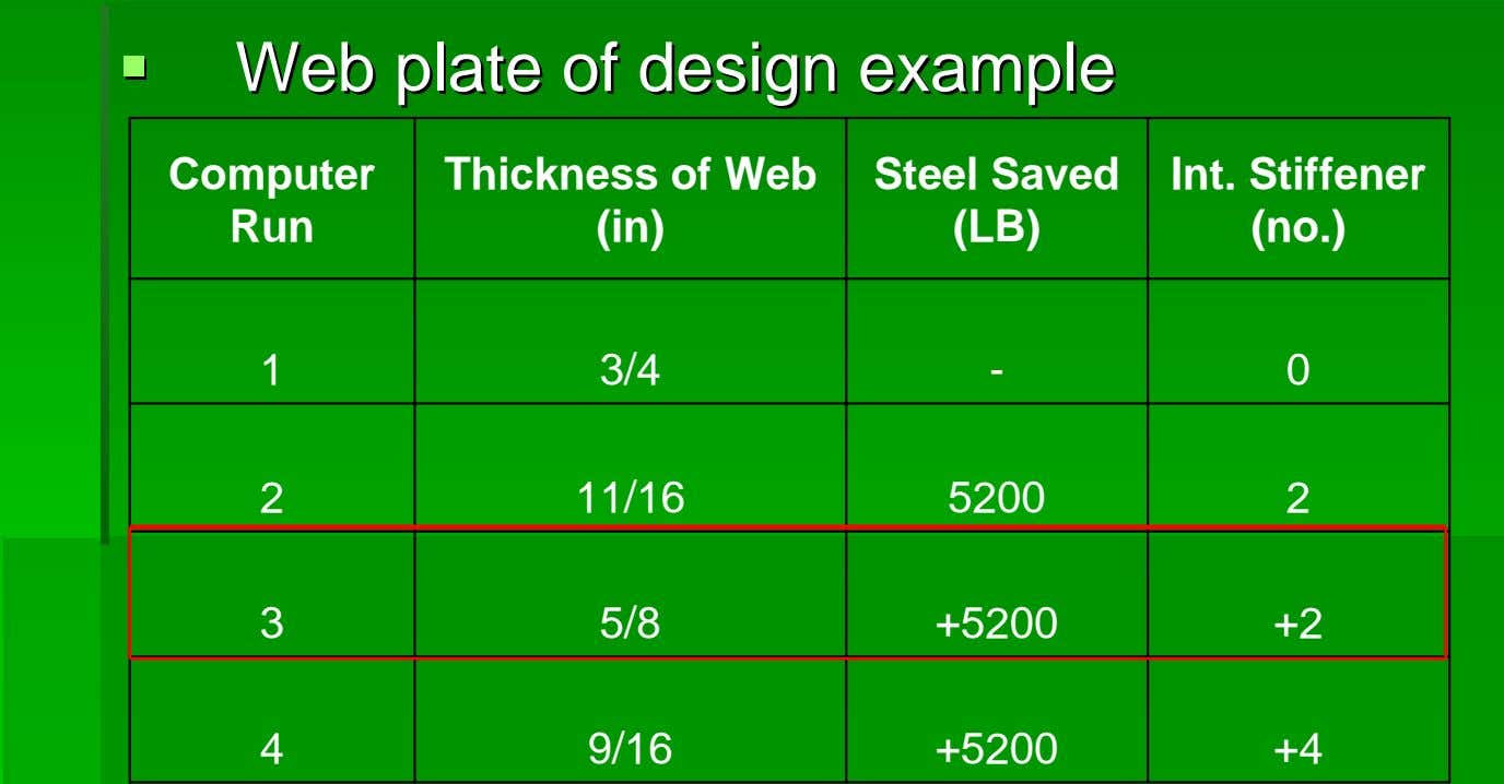 WebWeb plateplate ofof designdesign exampleexample Computer Run Thickness of Web (in) Steel Saved (LB) Int.