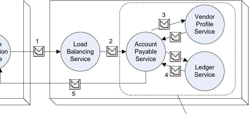 3 Vendor Profile Service 1 2 Load Account Balancing Payable Service Service Ledger 4 Service 5
