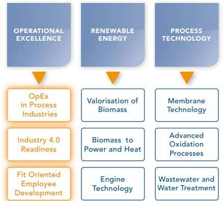 OPERATIONAL RENEWABLE PROCESS EXCELLENCE ENERGY TECHNOLOGY OpEx Valorisation of Membrane in Process Biomass