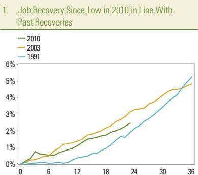 1 Job Recovery Since Low in 2010 in Line With Past Recoveries 2010 2003 1991