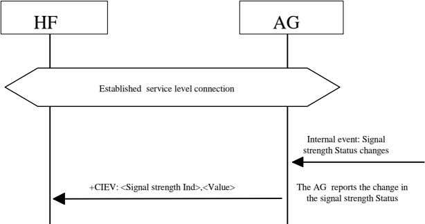 HF AG Established service level connection Internal event: Signal strength Status changes +CIEV: <Signal strength