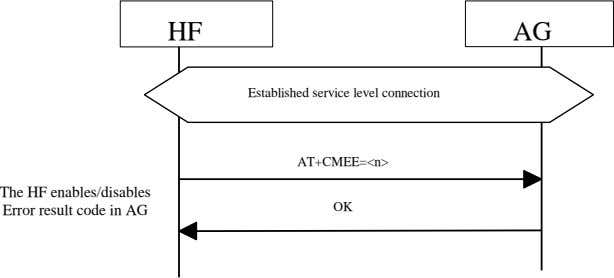 HF AG Established service level connection AT+CMEE=<n> The HF enables/disables OK Error result code in