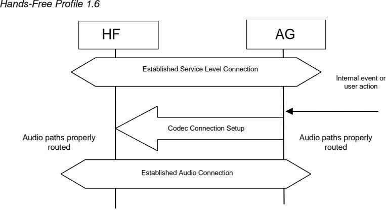 Hands-Free Profile 1.6 HF AG Established Service Level Connection Internal event or user action Codec
