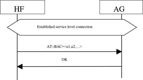 HF AG Established service level connection AT+BAC=<u1,u2,…> OK