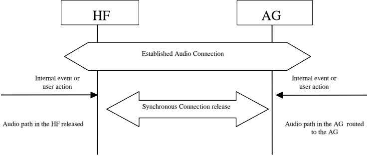 HF AG Established Audio Connection Internal event or Internal event or user action user action