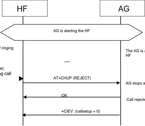 HF AG AG is alerting the HF … AT+CHUP (REJECT) OK +CIEV: (callsetup = 0)