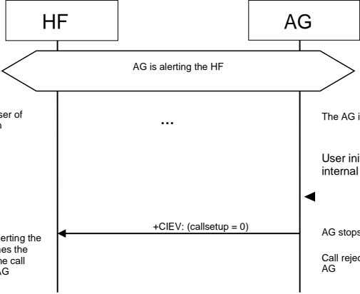 HF AG AG is alerting the HF … +CIEV: (callsetup = 0)