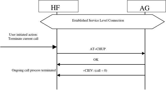 HF AG Established Service Level Connection User initiated action: Terminate current call AT+CHUP OK Ongoing