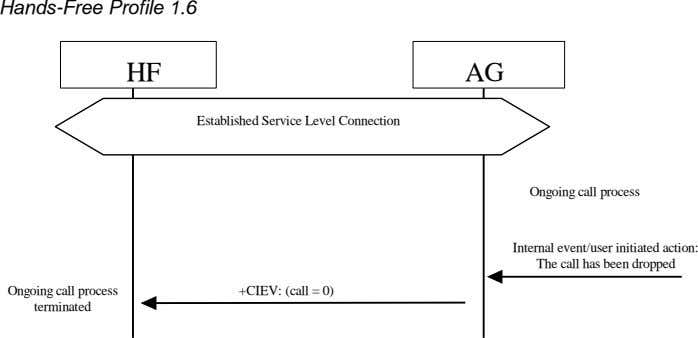 Hands-Free Profile 1.6 HF AG Established Service Level Connection Ongoing call process Internal event/user initiated