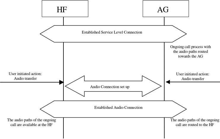 HF AG Established Service Level Connection Ongoing call process with the audio paths routed towards