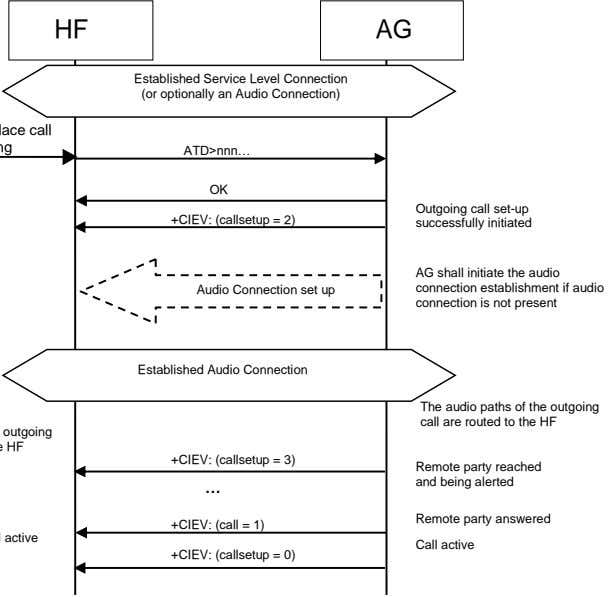 HF AG Established Service Level Connection (or optionally an Audio Connection) ATD>nnn… OK +CIEV: (callsetup