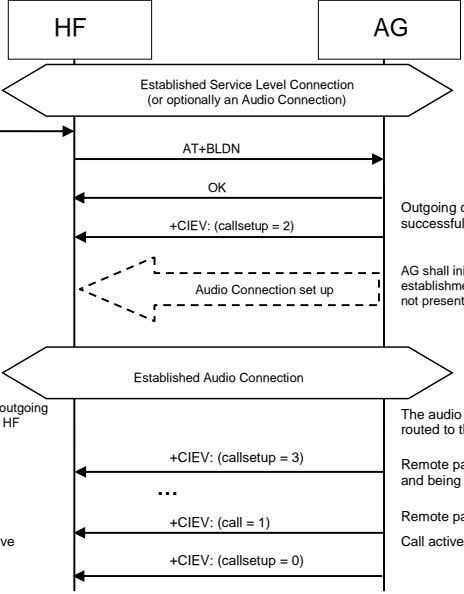 HF AG Established Service Level Connection (or optionally an Audio Connection) AT+BLDN OK +CIEV: (callsetup