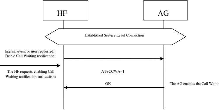 HF AG Established Service Level Connection Internal event or user requested: Enable Call Waiting notification