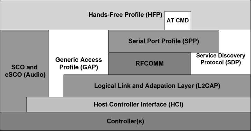 Hands-Free Profile (HFP) AT CMD Serial Port Profile (SPP) Service Discovery Generic Access Protocol (SDP)