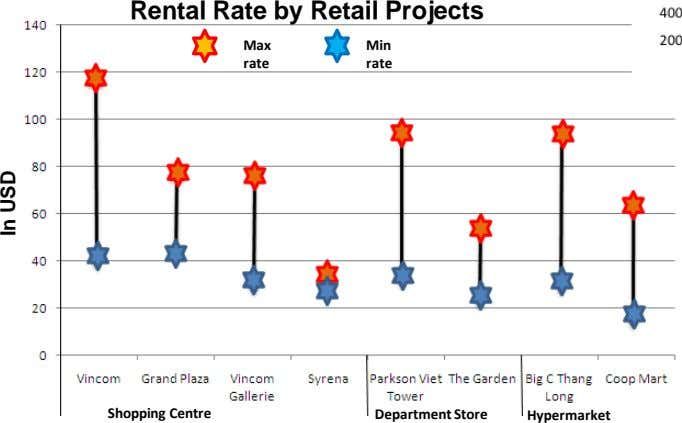 Rental Rate by Retail Projects Max Min rate rate Shopping Centre Department Store Hypermarket In