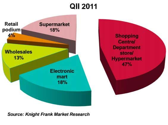 QII 2011 Retail Supermarket podium 18% 4% Shopping Centre/ Department Wholesales store/ 13% Hypermarket 47%