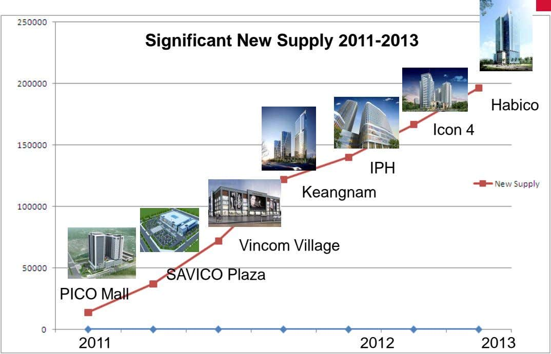 Significant New Supply 2011-2013 Habico Icon 4 IPH Keangnam Vincom Village SAVICO Plaza PICO Mall