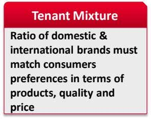 Tenant Mixture Ratio of domestic & international brands must match consumers preferences in terms of