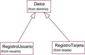 Datos (from dominio) RegistroTarjeta RegistroUsuario (from tarjeta) (from usuario)