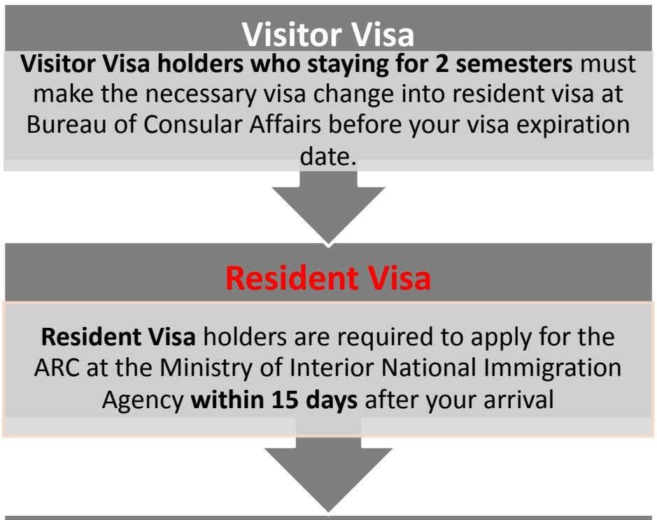 Visitor Visa Visitor Visa holders who staying for 2 semesters must make the necessary visa