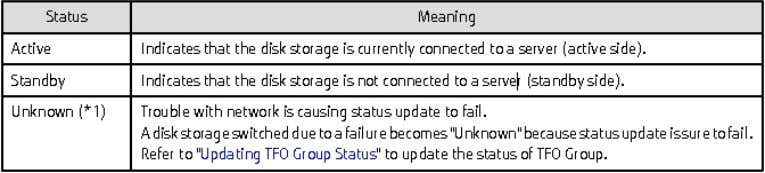 "CONFIDENTIAL Status of TFO Group Information Active/Standby *1: ""Unknown"" has a meaning common to all the"