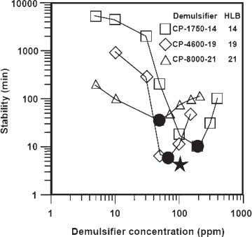 in previous papers. 2 , 3 It is worth remembering Figure 1. Emulsion stability versus demulsi