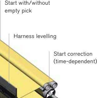 Start with/without empty pick Harness levelling Start correction (time-dependent)