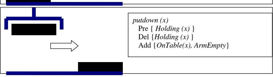 putdown (x) Pre { Holding (x) } Del {Holding (x) } Add {OnTable(x), ArmEmpty}