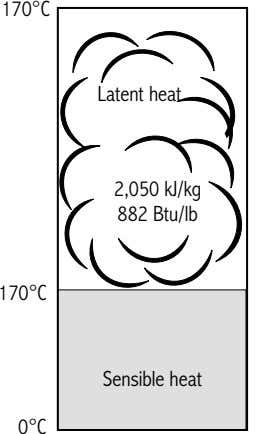 170°C Latent heat 2,050 kJ/kg 882 Btu/lb 170°C Sensible heat 0°C