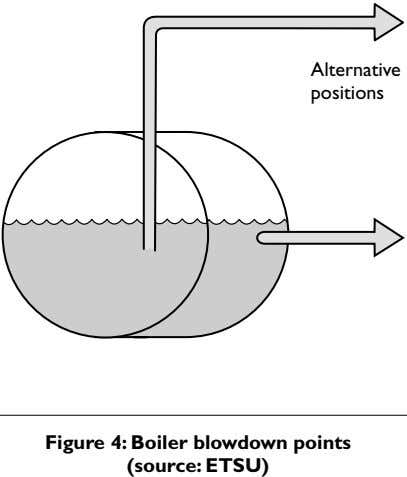 Alternative positions Figure 4: Boiler blowdown points (source: ETSU)