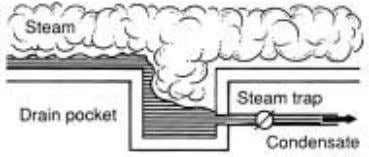 Figure 7a: Incorrect drainage of steam main (source: ETSU) Figure 7b: Correct drainage of steam main