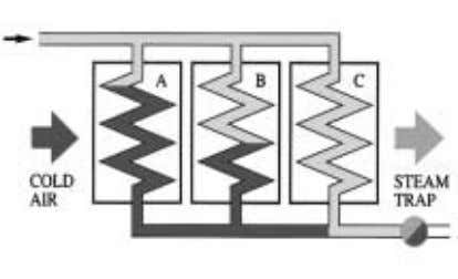 trap each section of the air heater, as shown in Figure 16. Figure 15: Group trapping
