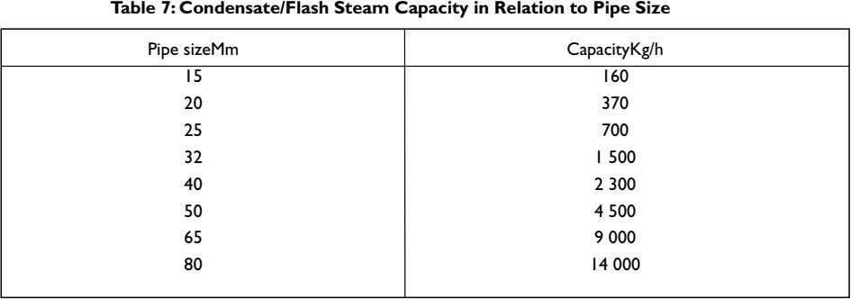 Table 7: Condensate/Flash Steam Capacity in Relation to Pipe Size Pipe sizeMm CapacityKg/h 15 160