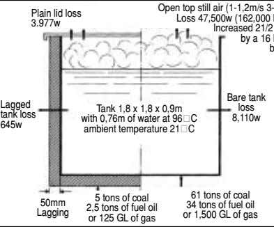 Plain lid loss 3.977w Bare tank Lagged loss tank loss 8,110w 645w Tank 1,8 x