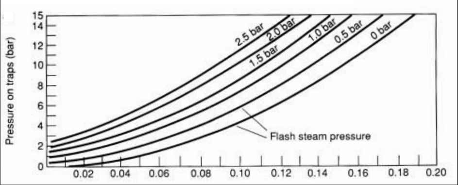 Figure 22: kg of flash steam per kg of condensate (figure used with permission fromTLV