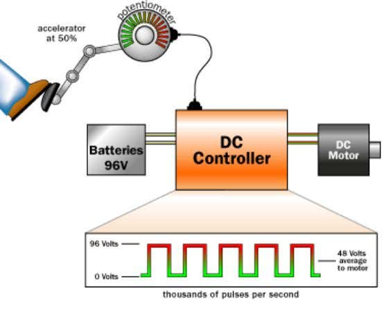 of speed control of motor by means of controlling its field. Fig 2: Permanent Magnet DC