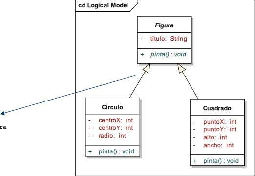 cd Logical Model Figura - titulo: String + pinta() : void Circulo Cuadrado - centroX: