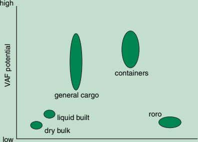 high containers general cargo roro liquid built dry bulk low VAF potential