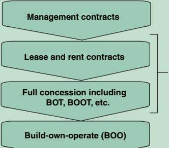 Management contracts Lease and rent contracts Full concession including BOT, BOOT, etc. Build-own-operate (BOO)